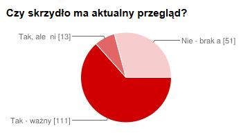 czy_skrzydlo_przeglad_ma