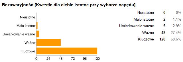 naped_bezawaryjnosc_kryterium