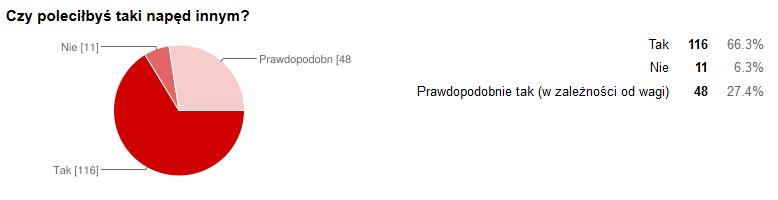 naped_czy_poleca