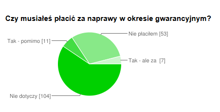 naped_gwar_placil