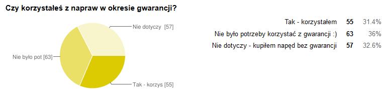 naped_korzystal_z_gwarancji