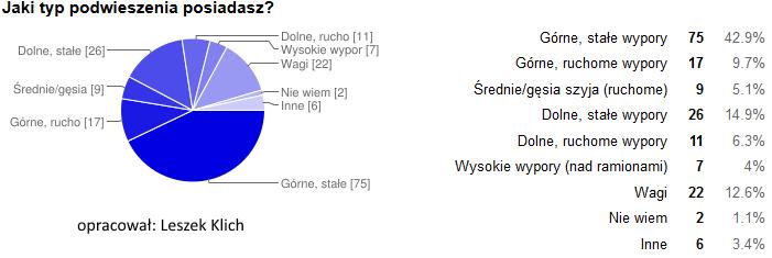 naped_podwieszenie