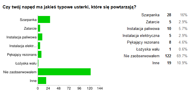 naped_typowe_usterki