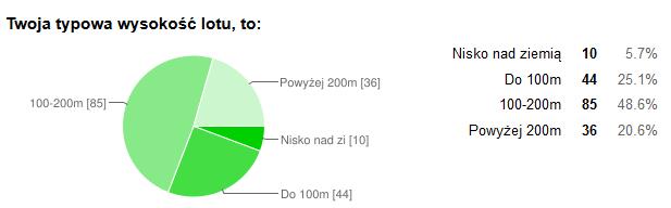 piloci_typowa_wysokosc