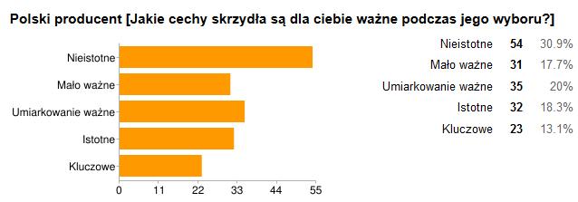 Kryterium: POLSKI PRODUCENT
