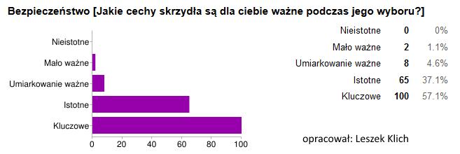 skrzydlo_bezpieczenstwo_kryterium