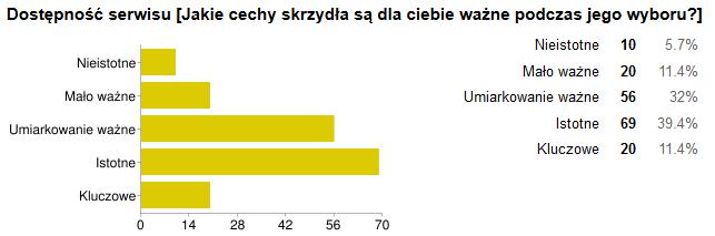 skrzydlo_serwis_kryterium