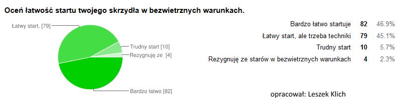 skrzydlo_start_bezwietrze