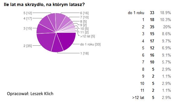 skrzydlo_wiek