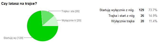 trajka_czylata